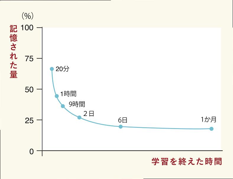 %e5%bf%98%e5%8d%b4%e6%9b%b2%e7%b7%9a